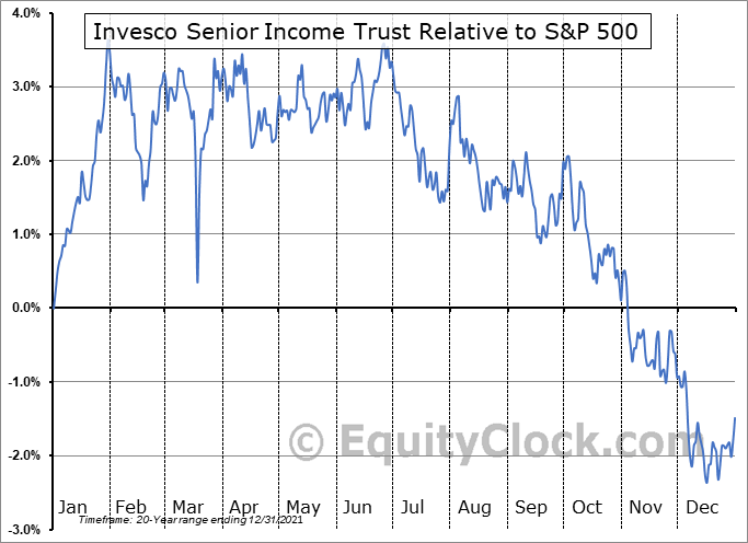 VVR Relative to the S&P 500
