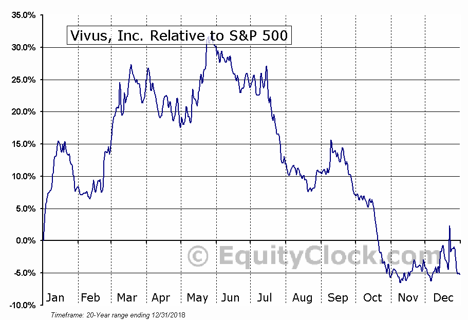 VVUS Relative to the S&P 500