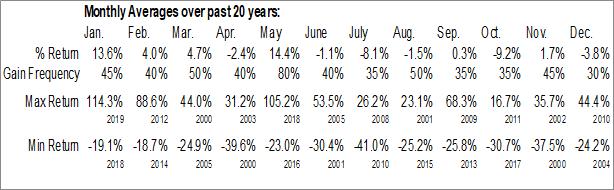 Monthly Seasonal Vivus, Inc. (NASD:VVUS)