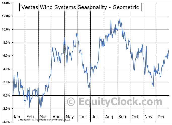 Vestas Wind Systems (OTCMKT:VWDRY) Seasonality
