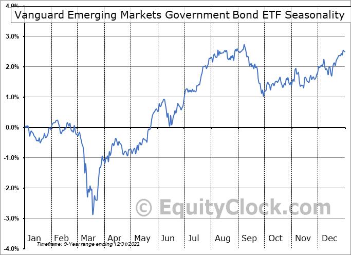 Vanguard Emerging Markets Government Bond ETF (NASD:VWOB) Seasonality