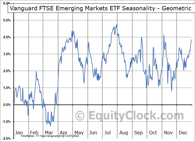 Vanguard FTSE Emerging Markets ETF (NYSE:VWO) Seasonality