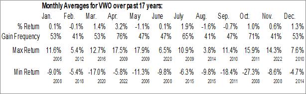 Monthly Seasonal Vanguard FTSE Emerging Markets ETF (NYSE:VWO)