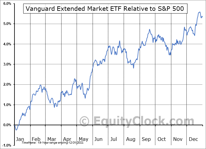 VXF Relative to the S&P 500