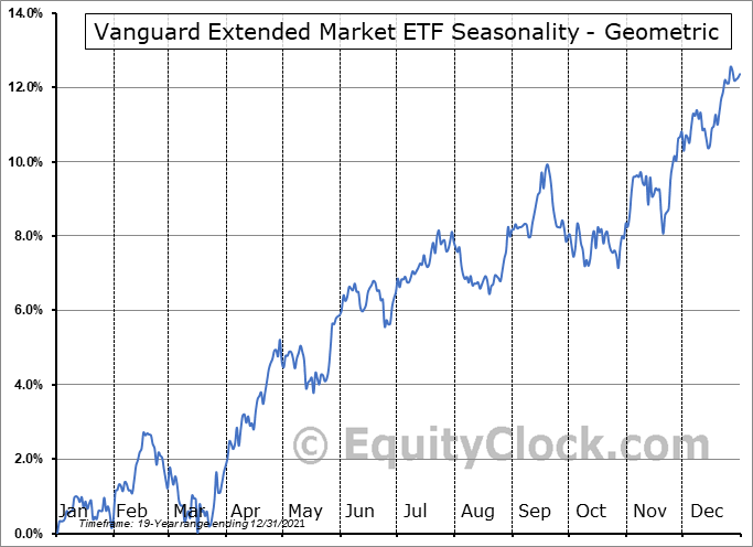 Vanguard Extended Market ETF (NYSE:VXF) Seasonality