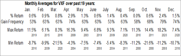 Monthly Seasonal Vanguard Extended Market ETF (NYSE:VXF)