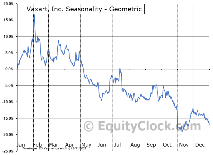 Vaxart, Inc. (NASD:VXRT) Seasonality
