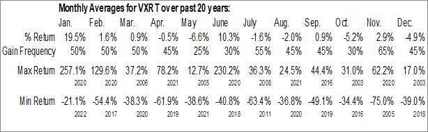 Monthly Seasonal Vaxart, Inc. (NASD:VXRT)