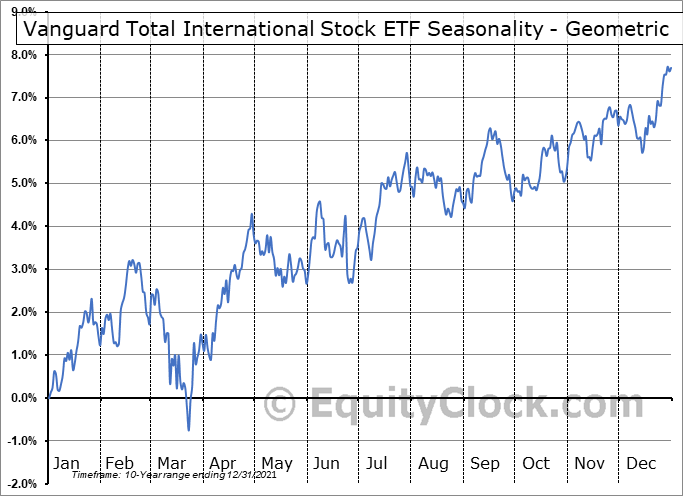 Vanguard Total International Stock ETF (NASD:VXUS) Seasonality