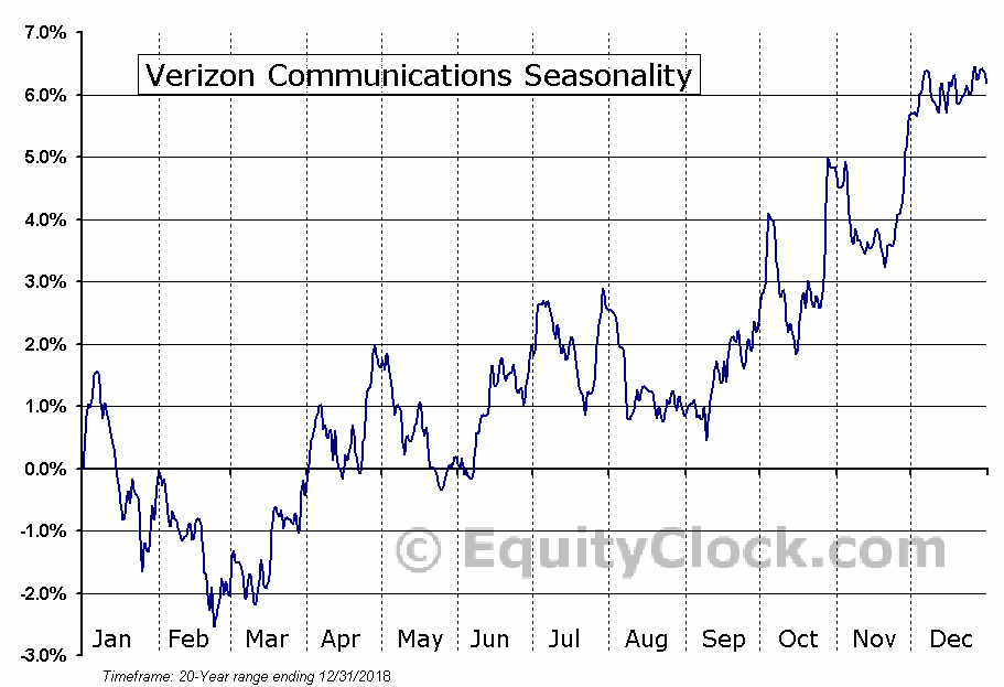 Verizon Communications Inc.  (NYSE:VZ) Seasonal Chart