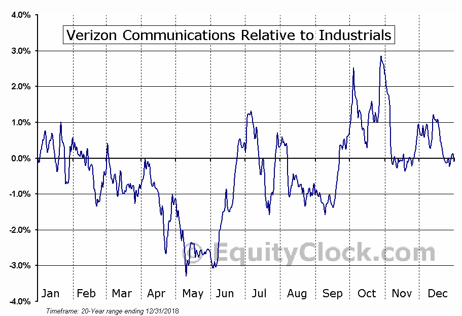 VZ Relative to the Sector