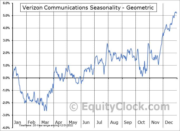Verizon Communications (NYSE:VZ) Seasonality