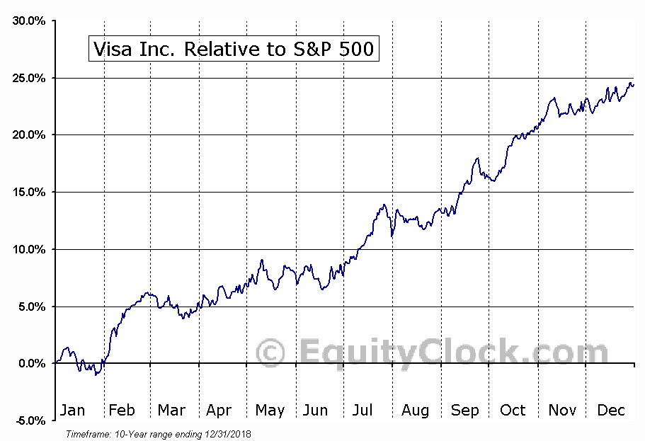 V Relative to the S&P 500
