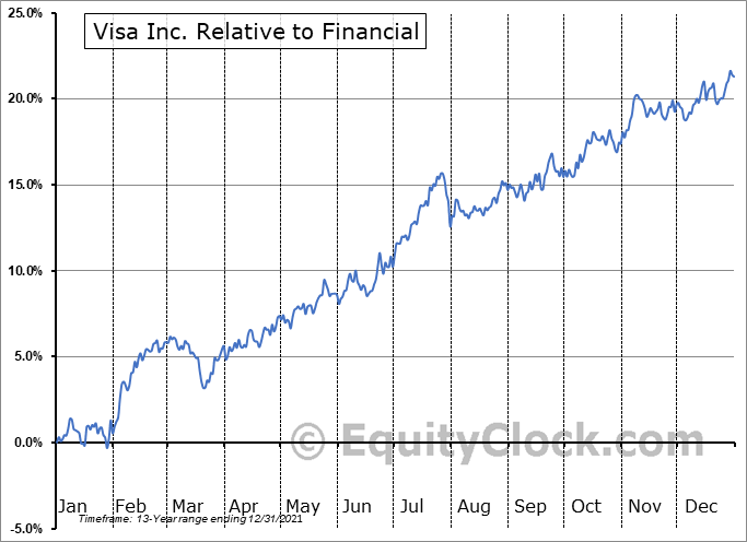 V Relative to the Sector