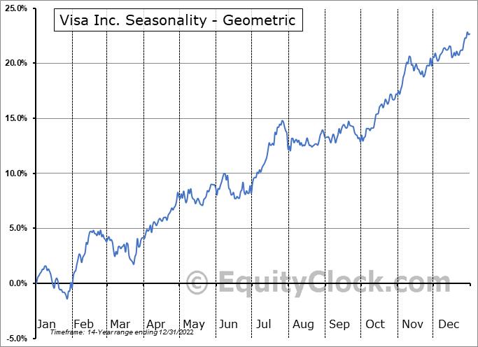 Visa Inc. (NYSE:V) Seasonality