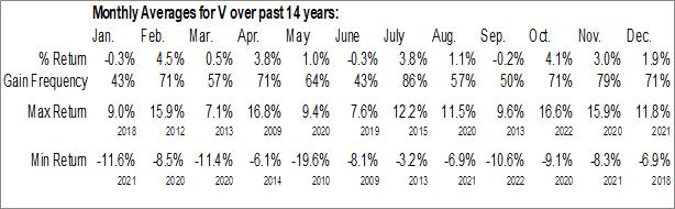 Monthly Seasonal Visa Inc (NYSE:V)