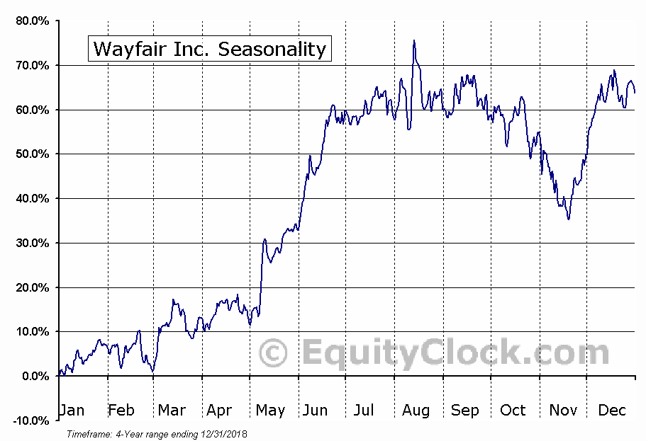 Wayfair Inc. (W) Seasonal Chart
