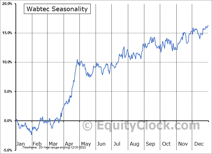 Westinghouse Air Brake Technologies Corporation Seasonal Chart