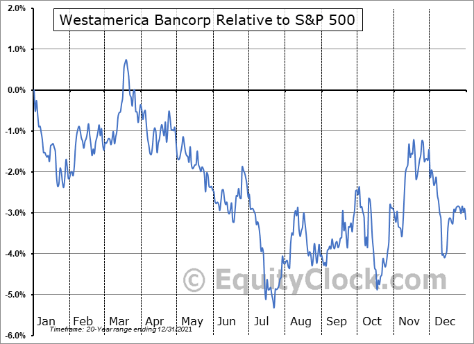 WABC Relative to the S&P 500