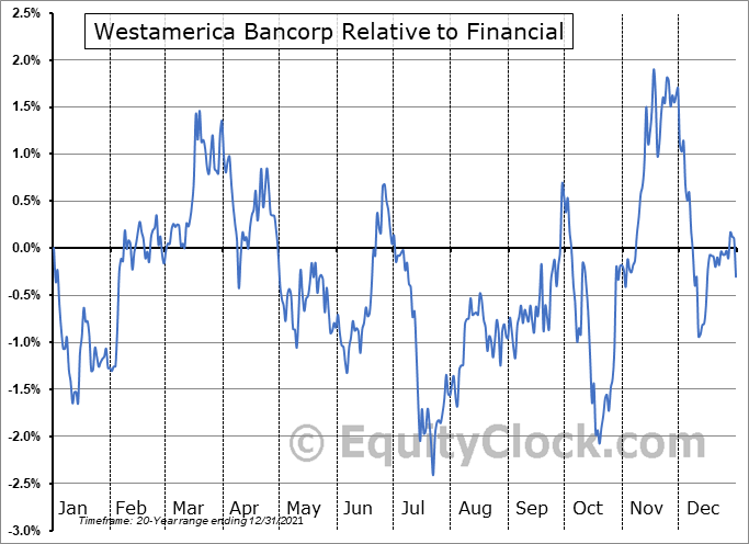 WABC Relative to the Sector
