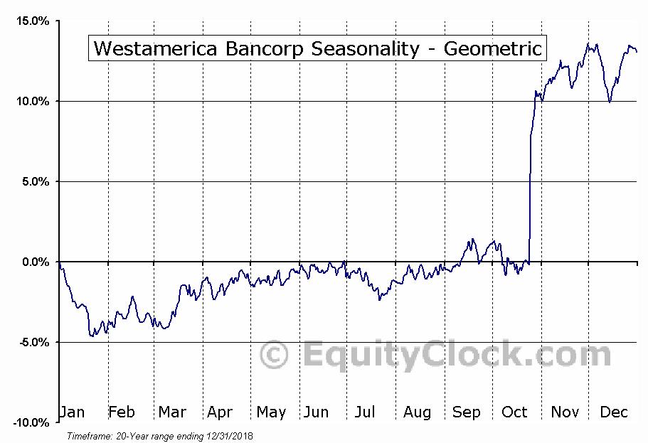 Westamerica Bancorp (NASD:WABC) Seasonality
