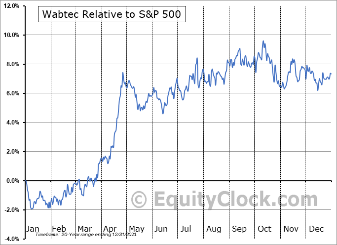 WAB Relative to the S&P 500