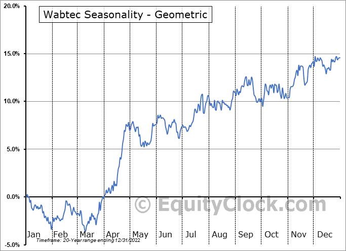 Wabtec (NYSE:WAB) Seasonality