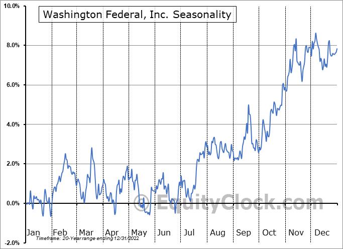 Washington Federal, Inc. (NASD:WAFD) Seasonality
