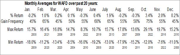 Monthly Seasonal Washington Federal, Inc. (NASD:WAFD)