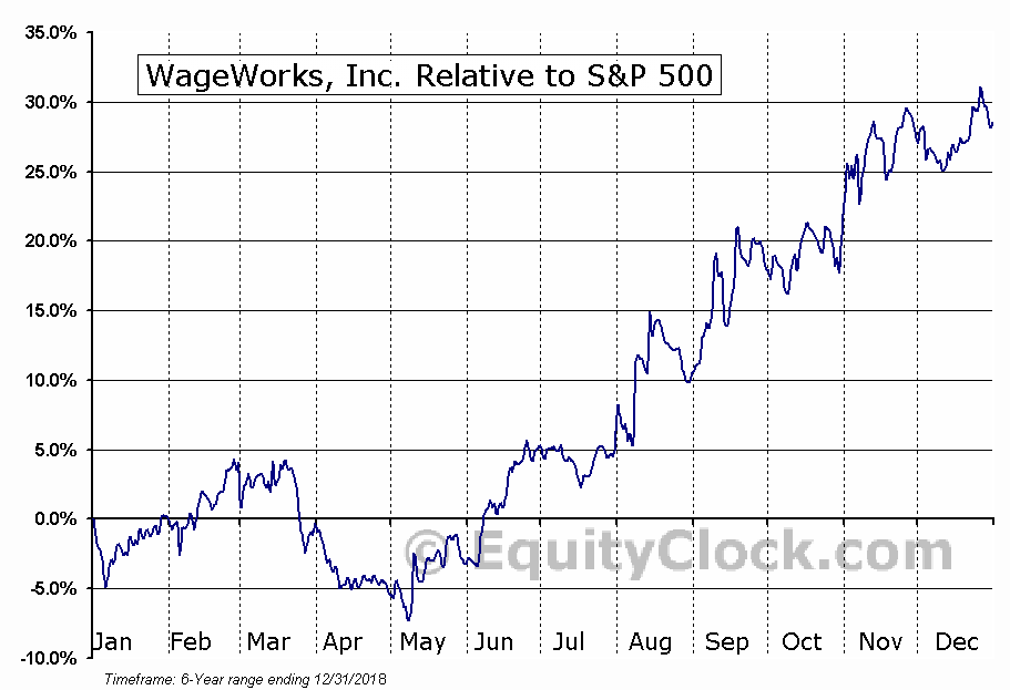 WAGE Relative to the S&P 500
