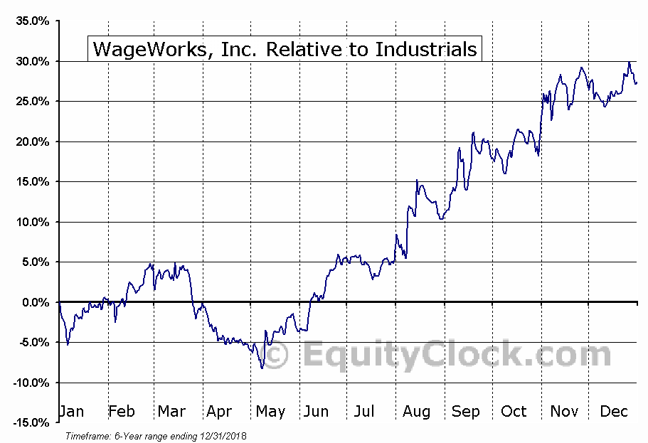 WAGE Relative to the Sector