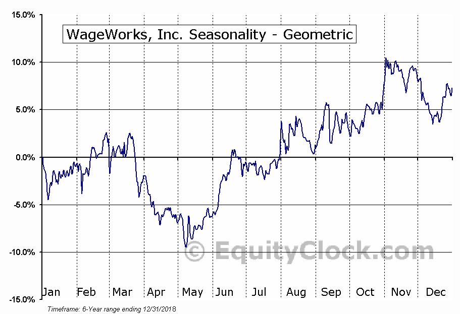 WageWorks, Inc. (NYSE:WAGE) Seasonality