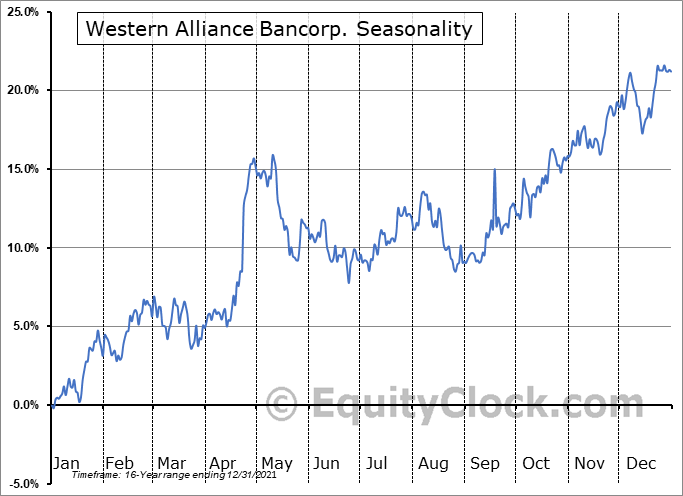 Western Alliance Bancorporation Seasonal Chart