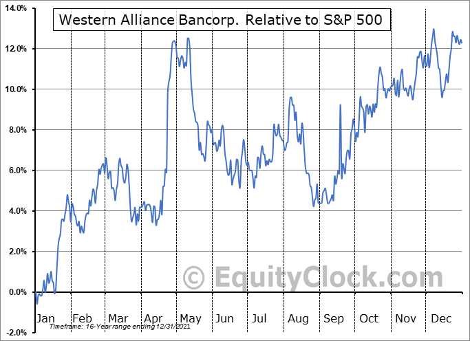 WAL Relative to the S&P 500
