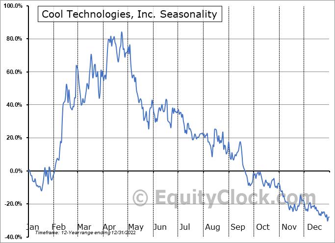 Cool Technologies, Inc. (OTCMKT:WARM) Seasonality