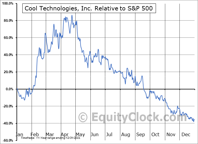 WARM Relative to the S&P 500