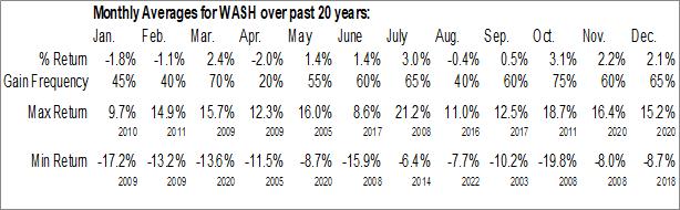 Monthly Seasonal Washington Trust Bancorp, Inc. (NASD:WASH)