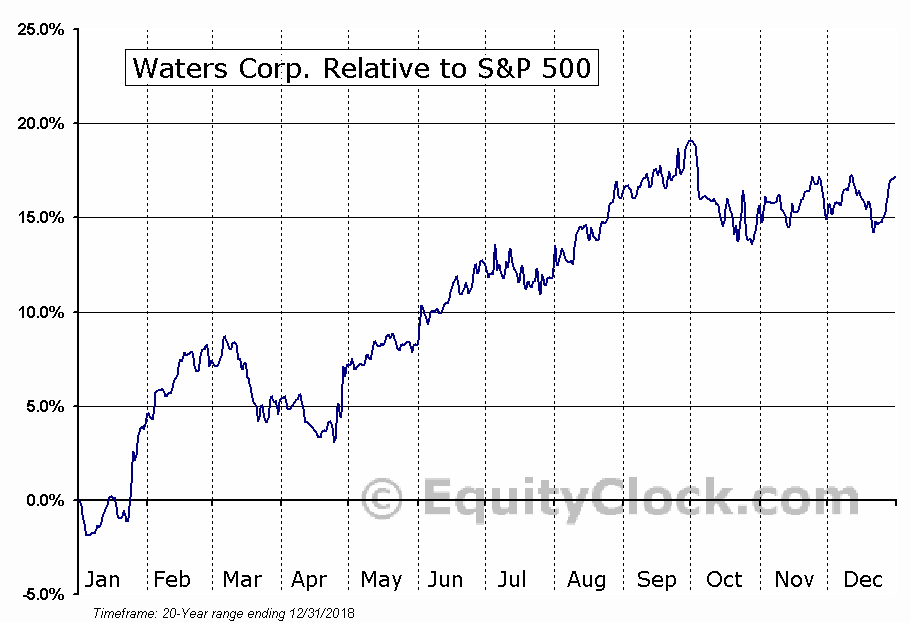 WAT Relative to the S&P 500