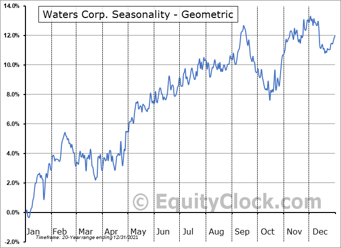 Waters Corp. (NYSE:WAT) Seasonality