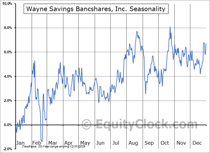 Wayne Savings Bancshares, Inc. (OTCMKT:WAYN) Seasonality