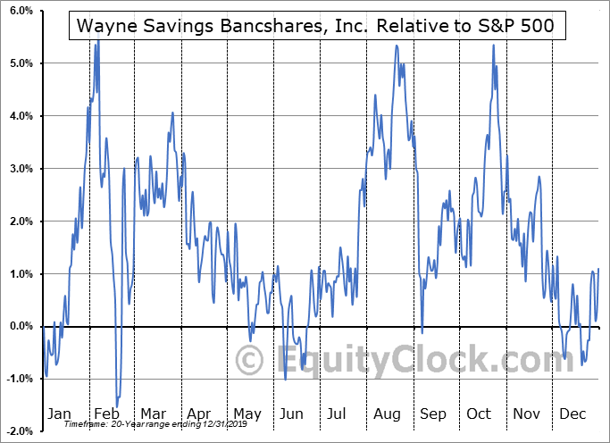 WAYN Relative to the S&P 500