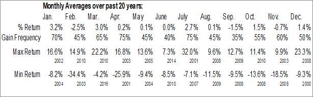 Monthly Seasonal Wayne Savings Bancshares, Inc. (OTCMKT:WAYN)