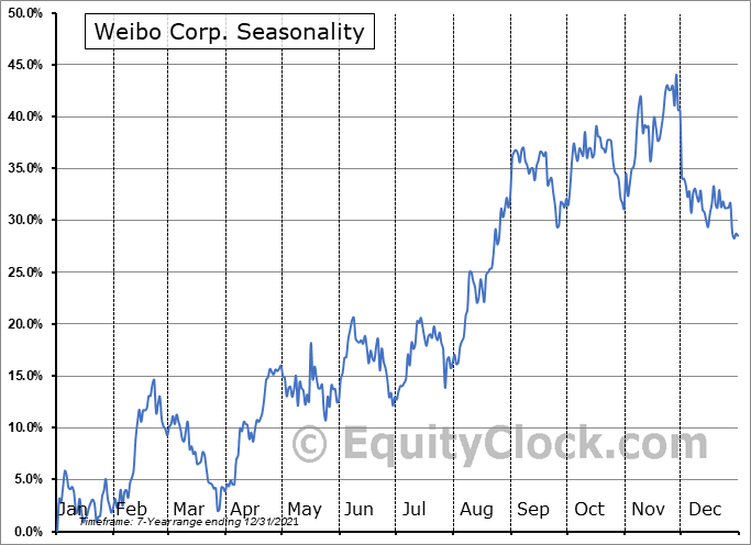 Weibo Corporation Seasonal Chart