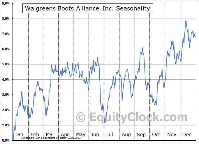 Walgreens Boots Alliance, Inc. Seasonal Chart