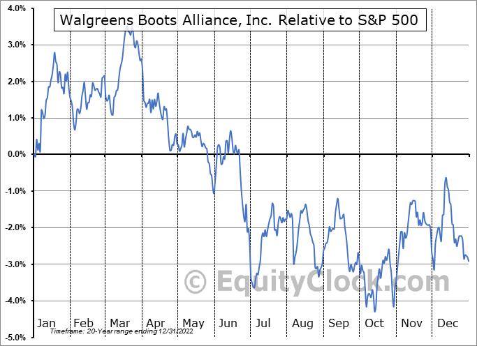 WBA Relative to the S&P 500