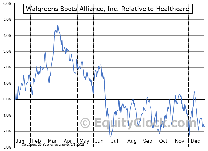 WBA Relative to the Sector