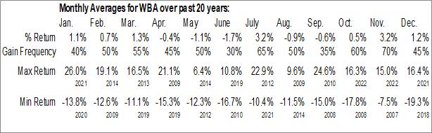 Monthly Seasonal Walgreens Boots Alliance, Inc. (NASD:WBA)