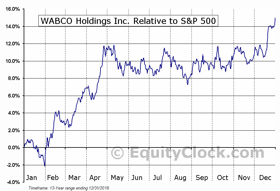 WBC Relative to the S&P 500