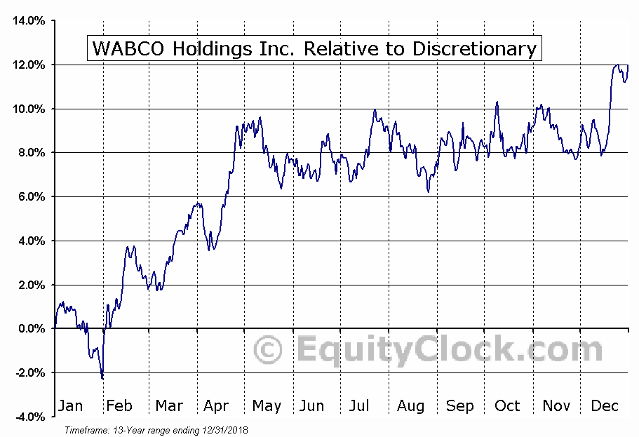 WBC Relative to the Sector