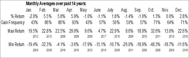 Monthly Seasonal WABCO Holdings Inc. (NYSE:WBC)